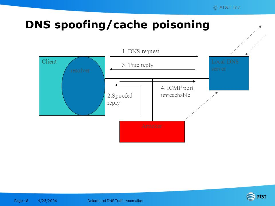 © AT&T Inc Detection of DNS Traffic Anomalies 4/25/2006 Page 18 DNS spoofing/cache poisoning Client resolver Local DNS server Attacker 1. DNS request