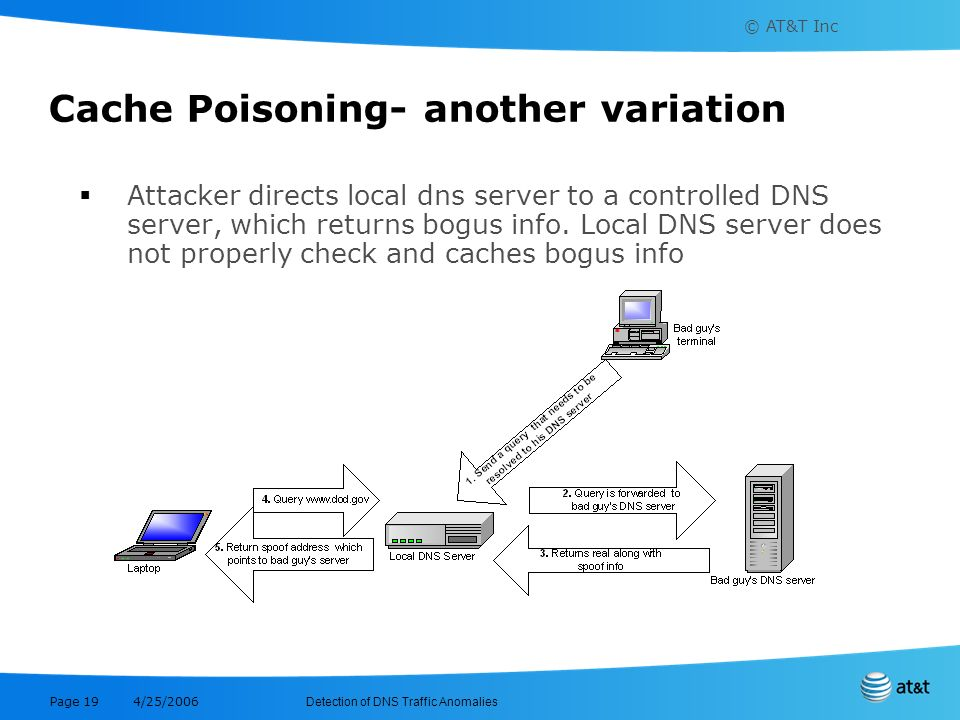© AT&T Inc Detection of DNS Traffic Anomalies 4/25/2006 Page 19 Cache Poisoning- another variation Attacker directs local dns server to a controlled D