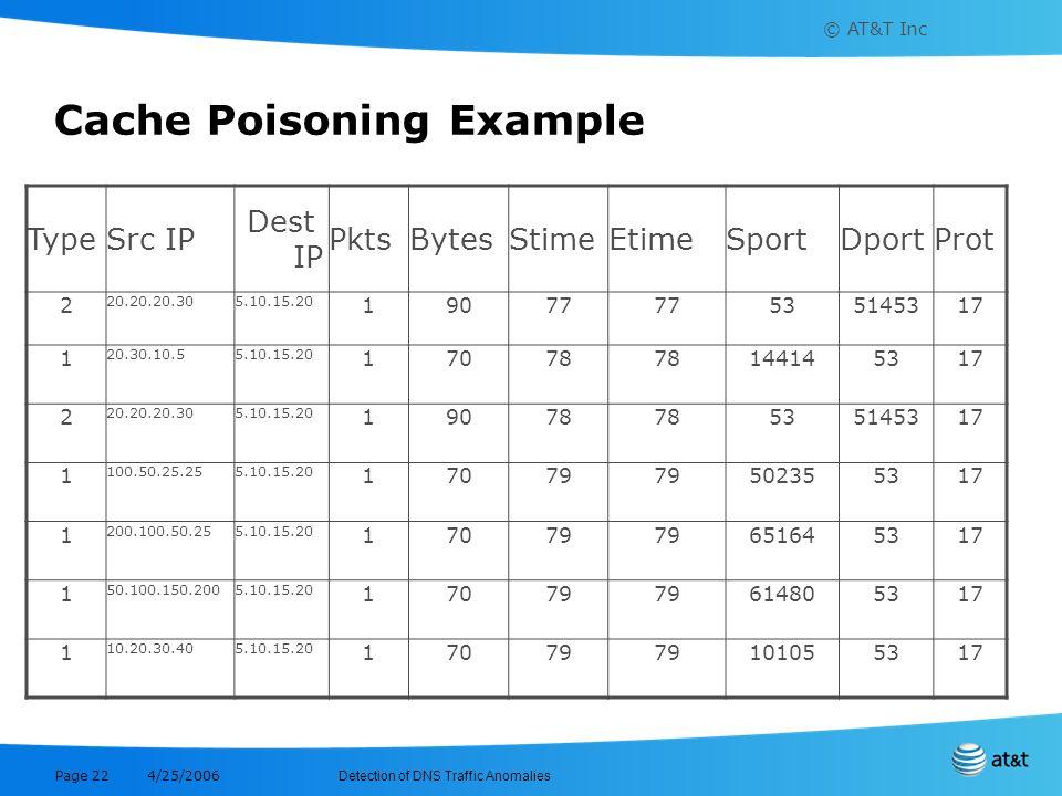 © AT&T Inc Detection of DNS Traffic Anomalies 4/25/2006 Page 22 Cache Poisoning Example TypeSrc IP Dest IP PktsBytesStimeEtimeSportDportProt 2 20.20.2