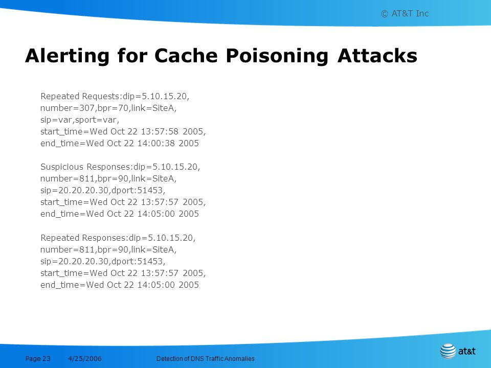 © AT&T Inc Detection of DNS Traffic Anomalies 4/25/2006 Page 23 Alerting for Cache Poisoning Attacks Repeated Requests:dip=5.10.15.20, number=307,bpr=