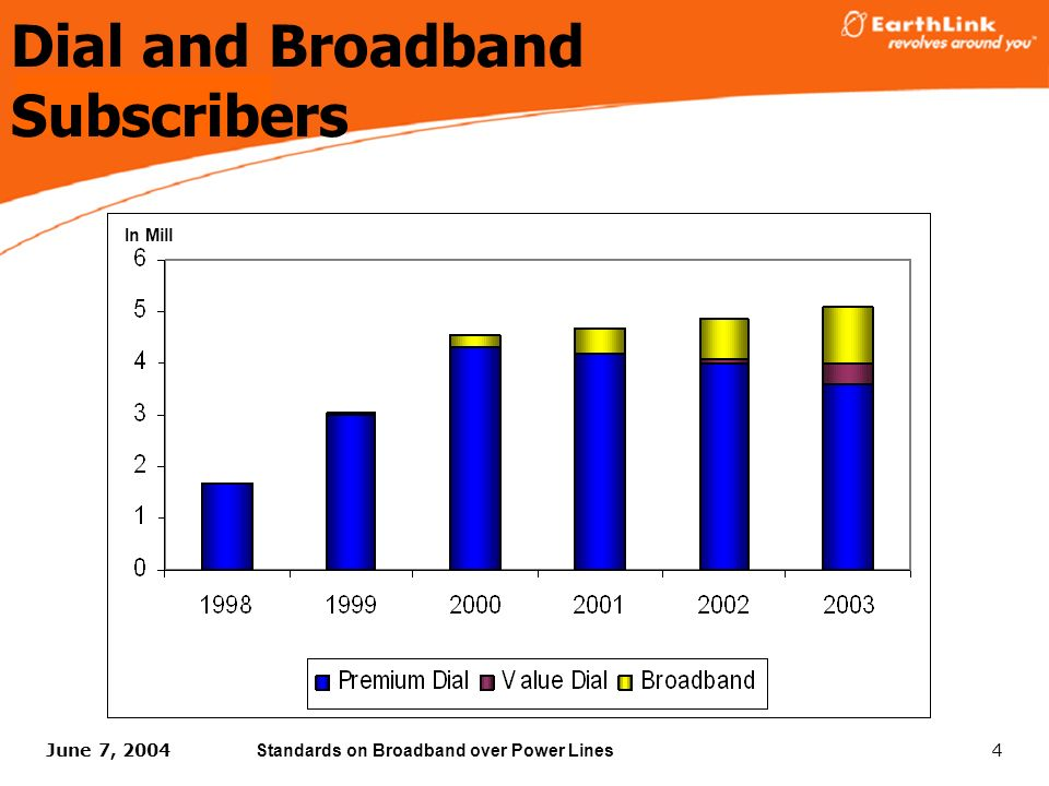 4 In Mill Dial and Broadband Subscribers June 7, 2004 Standards on Broadband over Power Lines