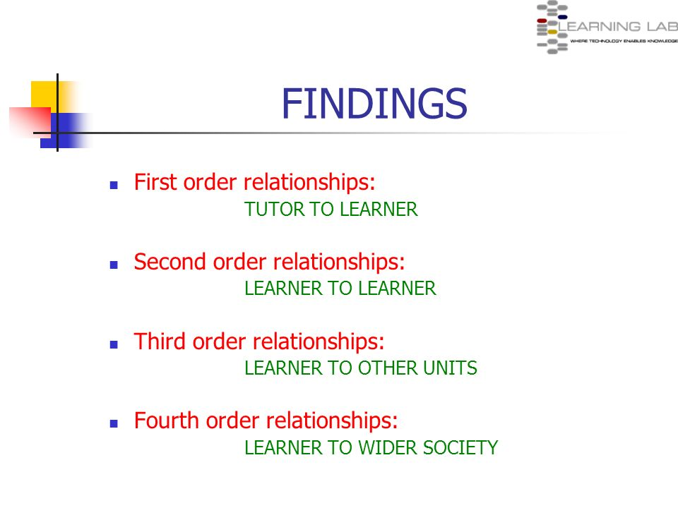 FINDINGS First order relationships: TUTOR TO LEARNER Second order relationships: LEARNER TO LEARNER Third order relationships: LEARNER TO OTHER UNITS