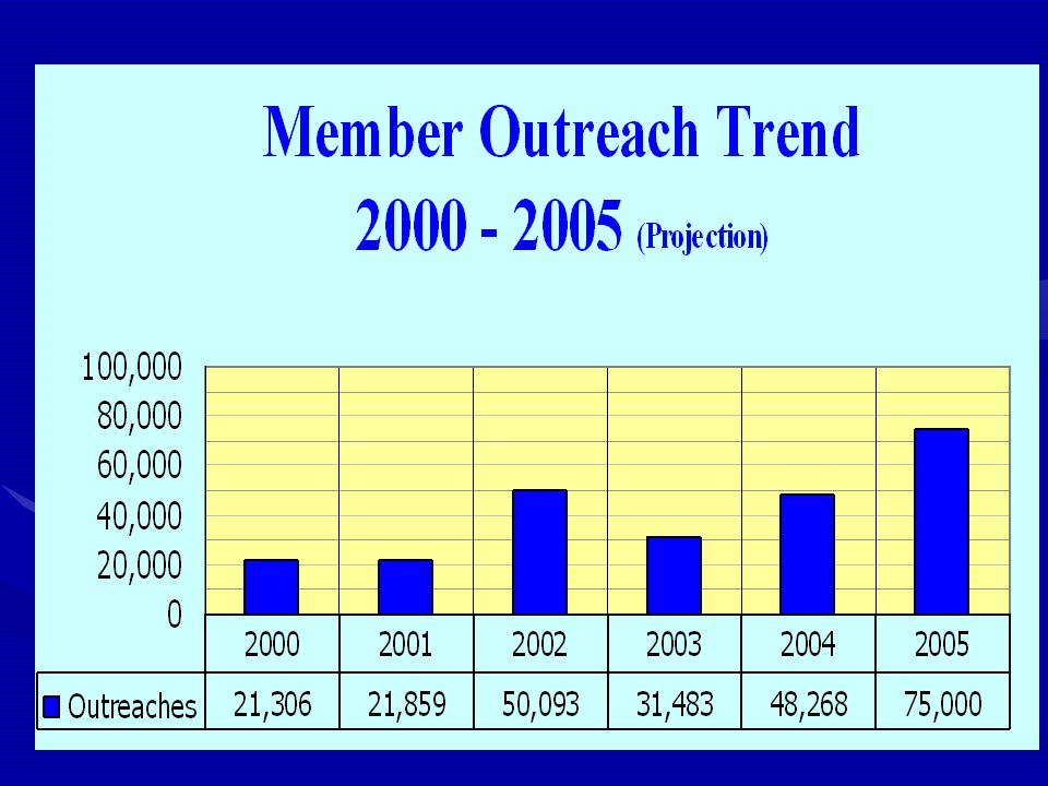 IEEE Member Services Outreach Projects Past Outreaches Pre-Terminator -Senior & Fellow Members Volunteer Hot List Mailing Outreach Life Member Engineering Tomorrow Society Telemarketing Recent Graduates New Outreaches for 2005 Partial Application Affiliate to Member
