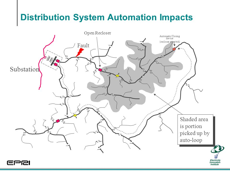 Distribution System Automation Impacts Substation