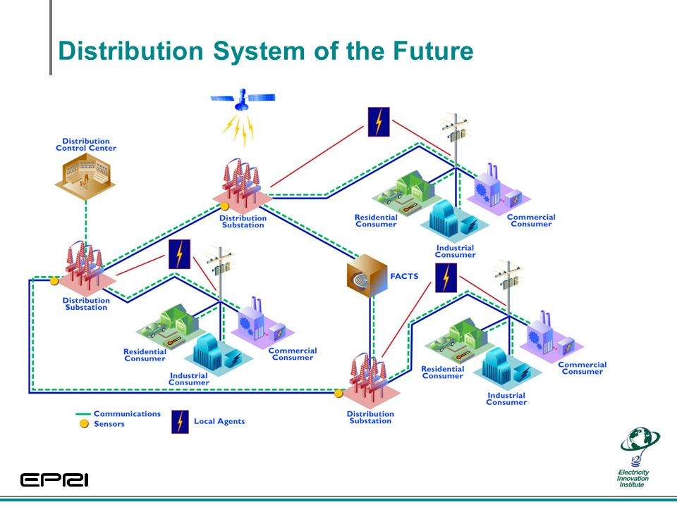 Distribution System of the Future