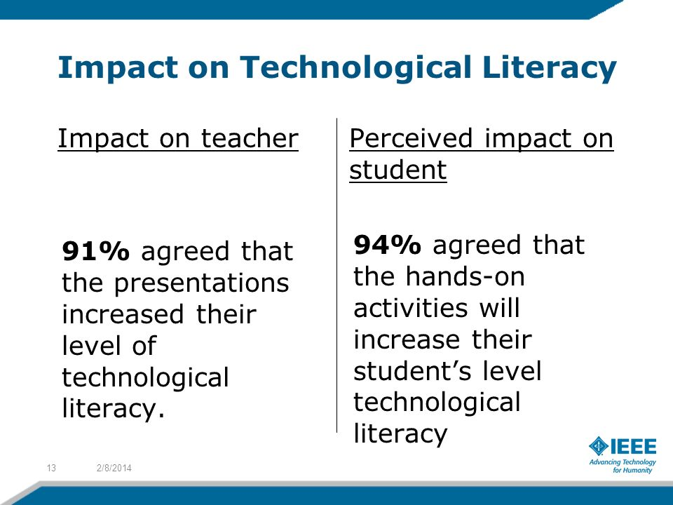 Impact on Technological Literacy 2/8/201413 Perceived impact on student 94% agreed that the hands-on activities will increase their students level technological literacy Impact on teacher 91% agreed that the presentations increased their level of technological literacy.