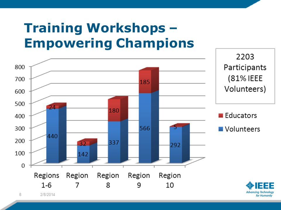 Training Workshops – Empowering Champions 2/8/20148