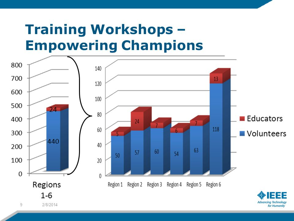 Training Workshops – Empowering Champions 2/8/20149
