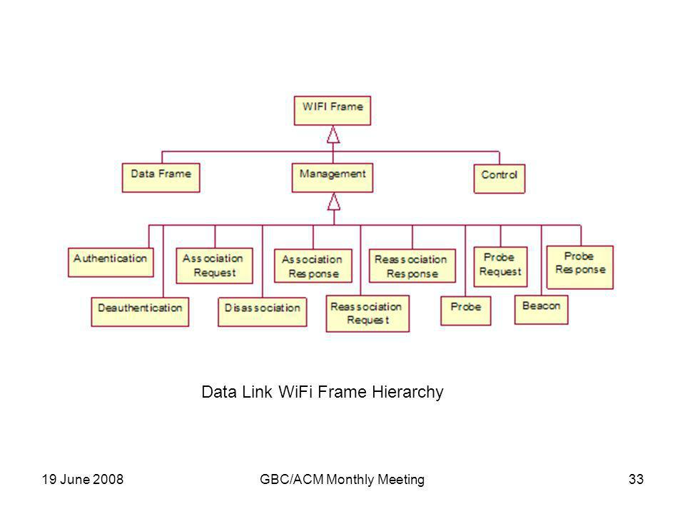 19 June 2008GBC/ACM Monthly Meeting33 Data Link WiFi Frame Hierarchy