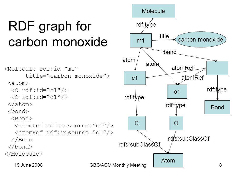 19 June 2008GBC/ACM Monthly Meeting8 m1 carbon monoxide Molecule c1 o1 Atom CO Bond atom rdf:type title rdf:type bond rdfs:subClassOf <Molecule rdf:id=m1 title=carbon monoxide> </Bond atomRef RDF graph for carbon monoxide