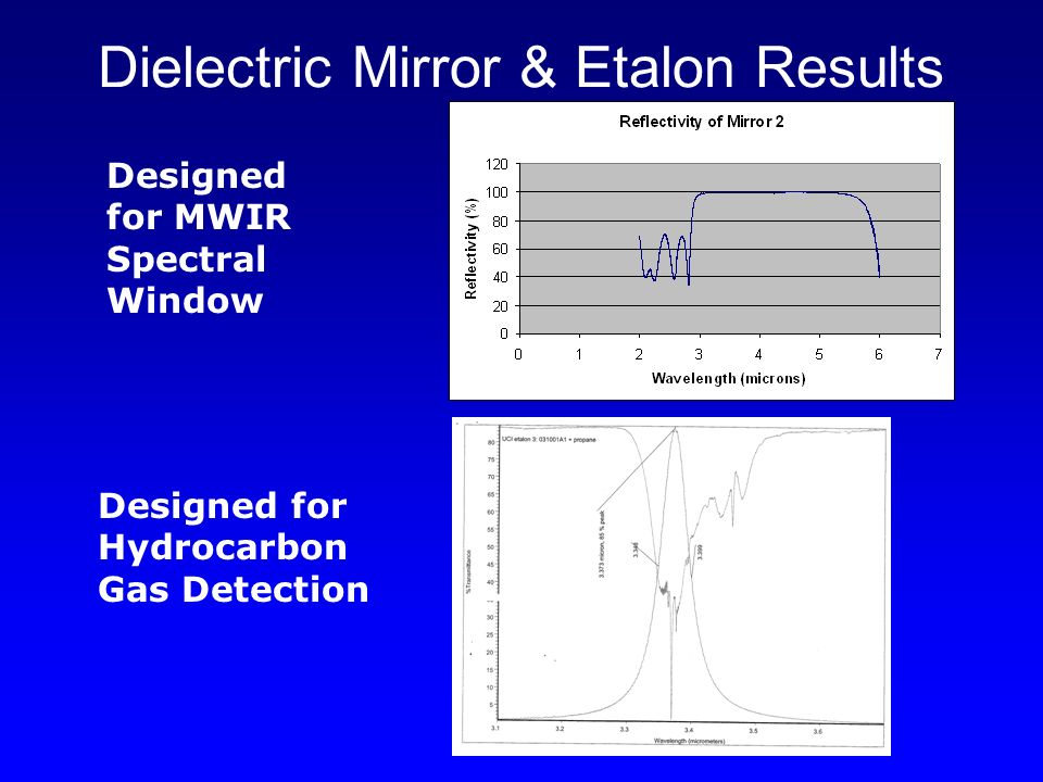 Dielectric Mirror & Etalon Results Designed for MWIR Spectral Window Designed for Hydrocarbon Gas Detection