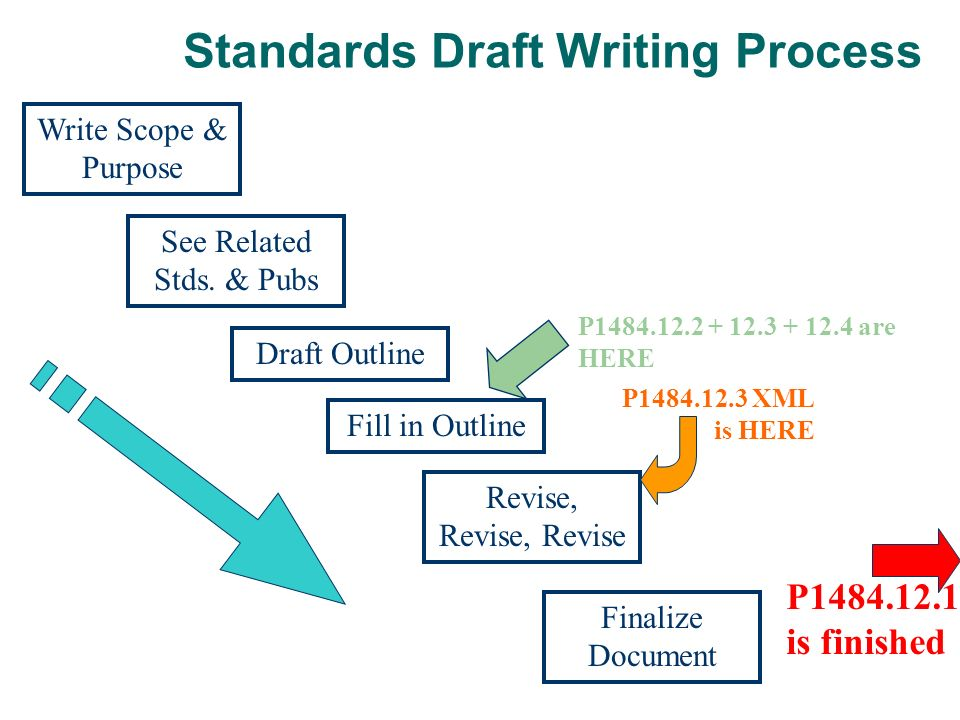 Standards Draft Writing Process Write Scope & Purpose See Related Stds. & Pubs Revise, Revise, Revise Fill in Outline Draft Outline Finalize Document