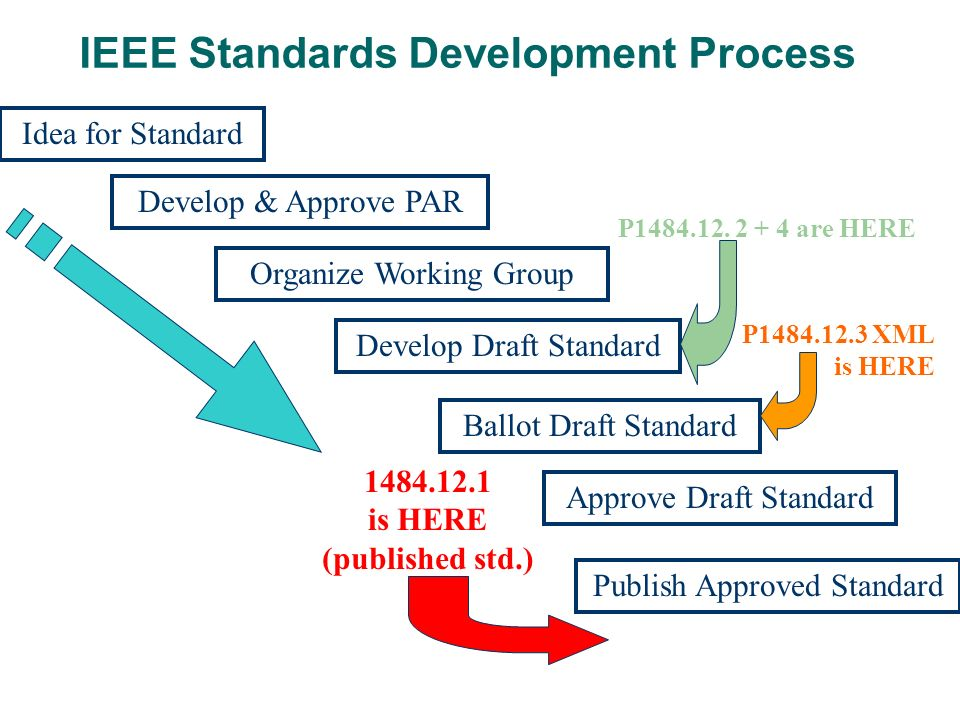 IEEE Standards Development Process Idea for Standard Develop & Approve PAR Ballot Draft Standard Develop Draft Standard Organize Working Group Approve Draft Standard 1484.12.1 is HERE (published std.) Publish Approved Standard P1484.12.