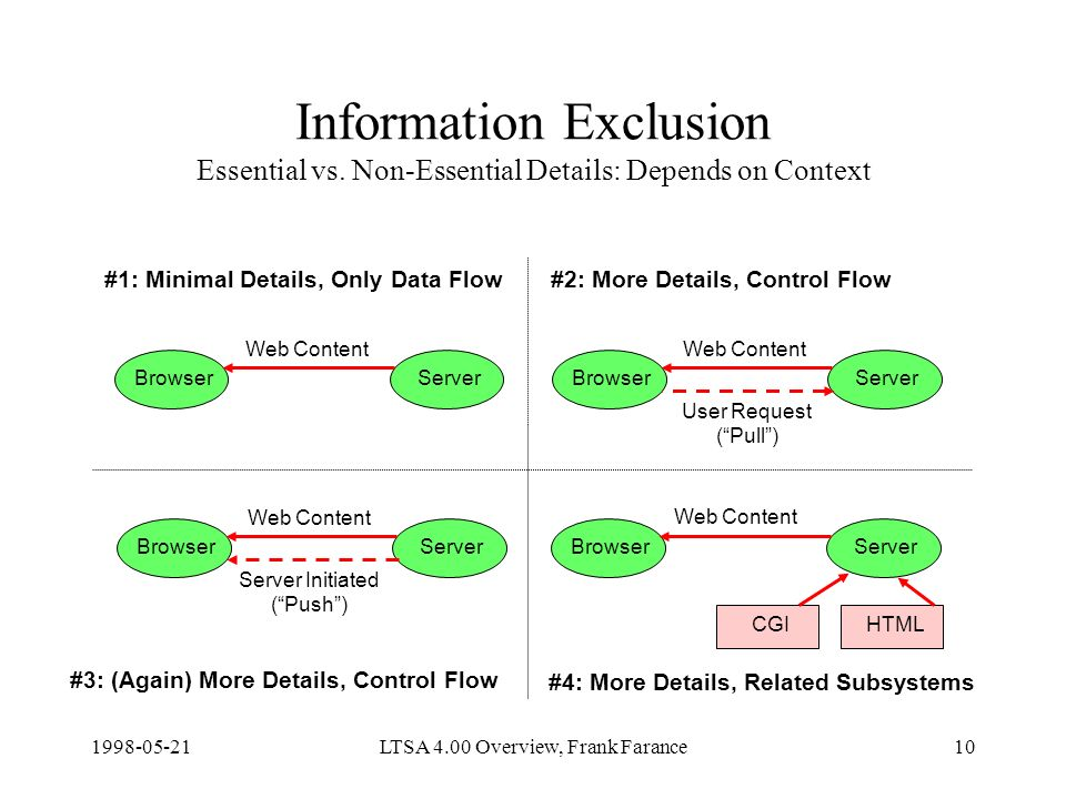 LTSA 4.00 Overview, Frank Farance10 Information Exclusion Essential vs.