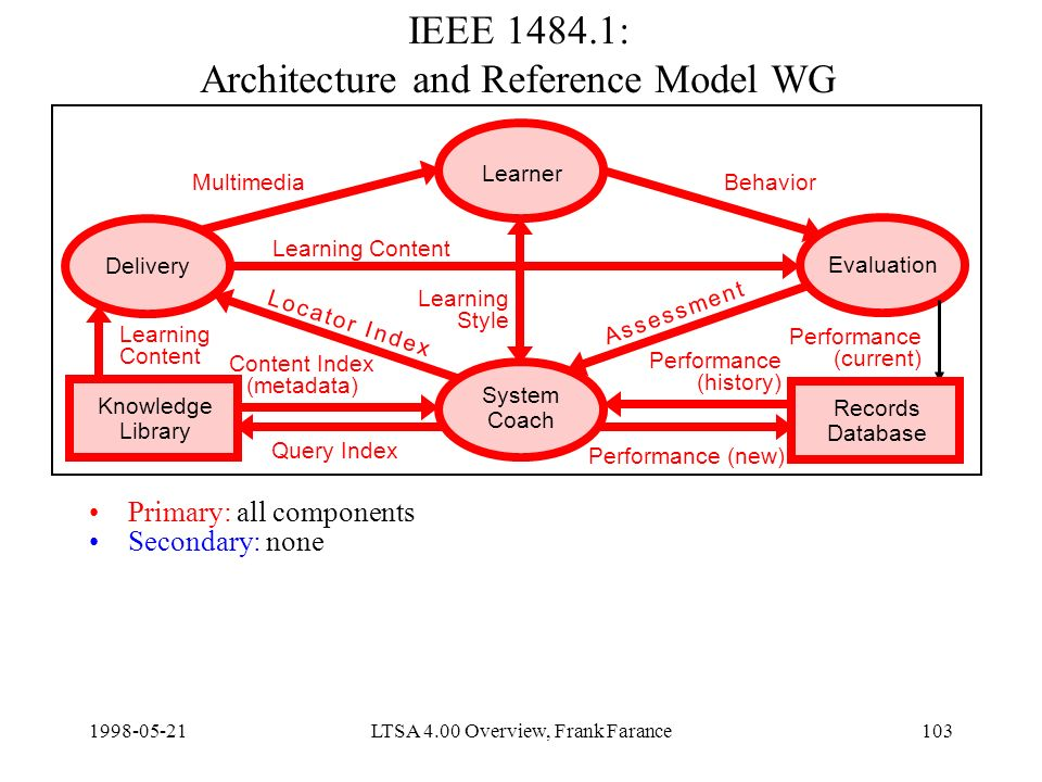 LTSA 4.00 Overview, Frank Farance103 IEEE : Architecture and Reference Model WG Primary: all components Secondary: none Delivery Learner Evaluation System Coach Knowledge Library Content Index (metadata) Query Index Learning Content Performance (new) MultimediaBehavior Learning Style Records Database Learning Content Performance (current) Performance (history) A s s e s s m e n t A s s e s s m e n t L o c a t o r I n d e xL o c a t o r I n d e x