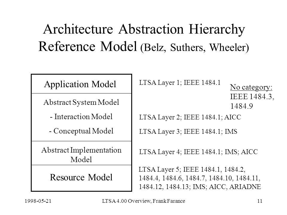 LTSA 4.00 Overview, Frank Farance11 Architecture Abstraction Hierarchy Reference Model (Belz, Suthers, Wheeler) Application Model Abstract System Model - Interaction Model - Conceptual Model Abstract Implementation Model Resource Model LTSA Layer 1; IEEE LTSA Layer 2; IEEE ; AICC LTSA Layer 4; IEEE ; IMS; AICC LTSA Layer 5; IEEE , , , , , , , , ; IMS; AICC, ARIADNE No category: IEEE , LTSA Layer 3; IEEE ; IMS