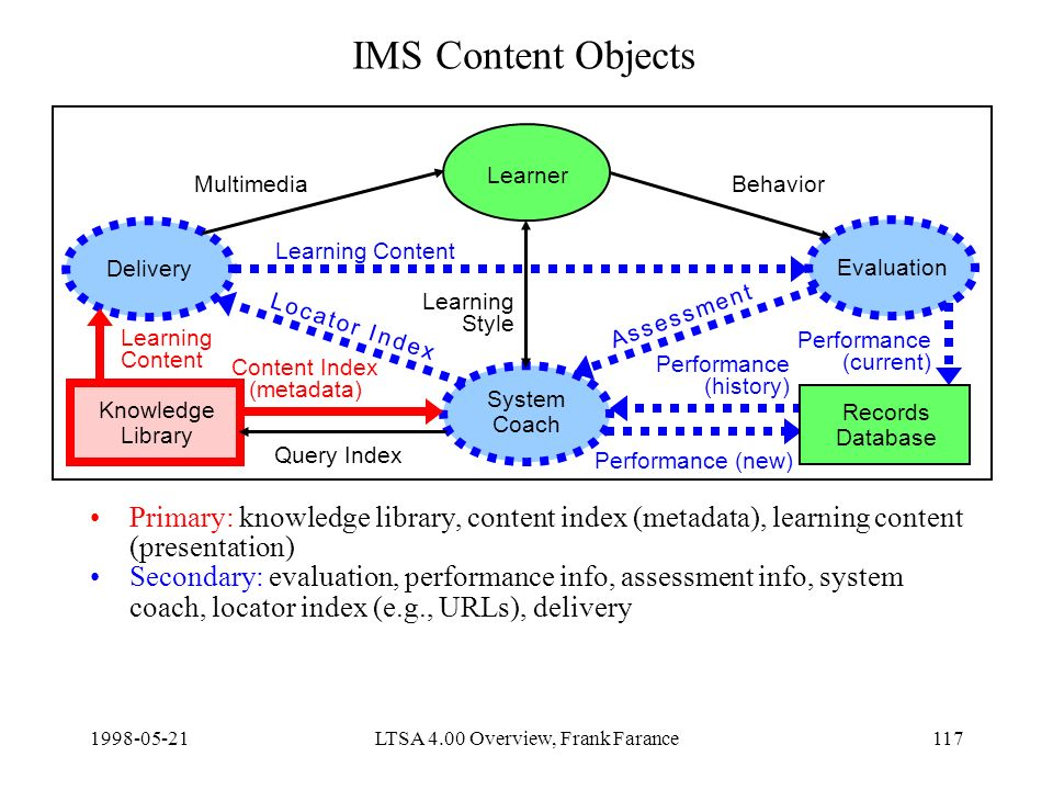 LTSA 4.00 Overview, Frank Farance117 IMS Content Objects Primary: knowledge library, content index (metadata), learning content (presentation) Secondary: evaluation, performance info, assessment info, system coach, locator index (e.g., URLs), delivery Delivery Learner Evaluation System Coach Knowledge Library Content Index (metadata) Query Index Learning Content Performance (new) MultimediaBehavior Learning Style Records Database Learning Content Performance (current) Performance (history) A s s e s s m e n t A s s e s s m e n t L o c a t o r I n d e xL o c a t o r I n d e x