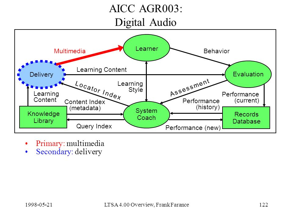 LTSA 4.00 Overview, Frank Farance122 AICC AGR003: Digital Audio Primary: multimedia Secondary: delivery Delivery Learner Evaluation System Coach Knowledge Library Content Index (metadata) Query Index Learning Content Performance (new) MultimediaBehavior Learning Style Records Database Learning Content Performance (current) Performance (history) A s s e s s m e n t A s s e s s m e n t L o c a t o r I n d e xL o c a t o r I n d e x