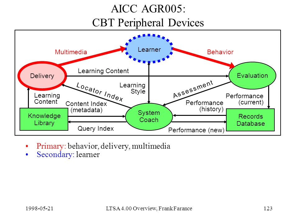 LTSA 4.00 Overview, Frank Farance123 AICC AGR005: CBT Peripheral Devices Primary: behavior, delivery, multimedia Secondary: learner Delivery Learner Evaluation System Coach Knowledge Library Content Index (metadata) Query Index Learning Content Performance (new) MultimediaBehavior Learning Style Records Database Learning Content Performance (current) Performance (history) A s s e s s m e n t A s s e s s m e n t L o c a t o r I n d e xL o c a t o r I n d e x