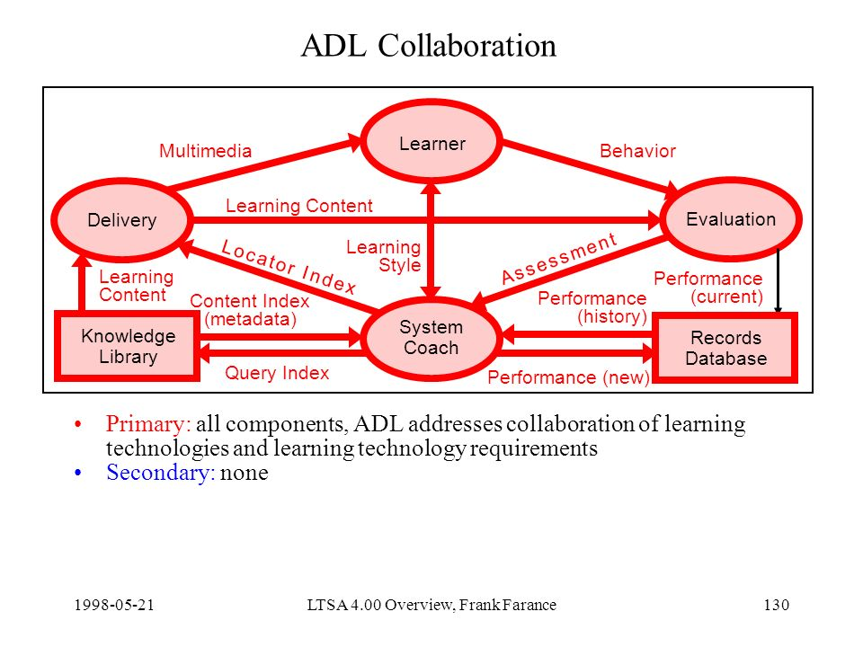 LTSA 4.00 Overview, Frank Farance130 ADL Collaboration Primary: all components, ADL addresses collaboration of learning technologies and learning technology requirements Secondary: none Delivery Learner Evaluation System Coach Knowledge Library Content Index (metadata) Query Index Learning Content Performance (new) MultimediaBehavior Learning Style Records Database Learning Content Performance (current) Performance (history) A s s e s s m e n t A s s e s s m e n t L o c a t o r I n d e xL o c a t o r I n d e x