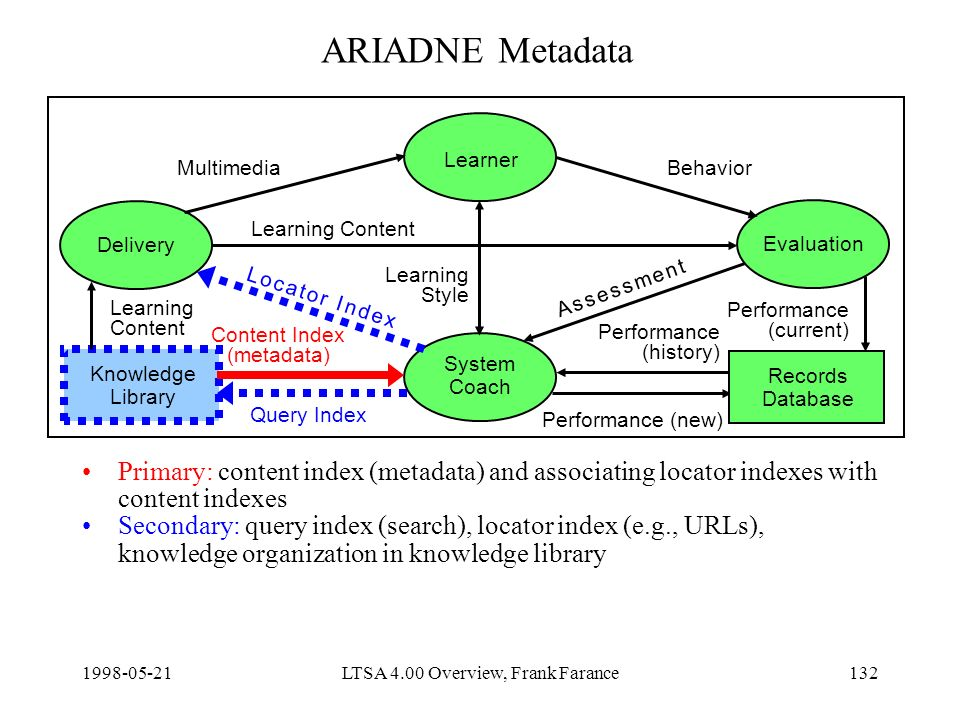 LTSA 4.00 Overview, Frank Farance132 ARIADNE Metadata Primary: content index (metadata) and associating locator indexes with content indexes Secondary: query index (search), locator index (e.g., URLs), knowledge organization in knowledge library Delivery Learner Evaluation System Coach Knowledge Library Content Index (metadata) Query Index Learning Content Performance (new) MultimediaBehavior Learning Style Records Database Learning Content Performance (current) Performance (history) A s s e s s m e n t A s s e s s m e n t L o c a t o r I n d e xL o c a t o r I n d e x