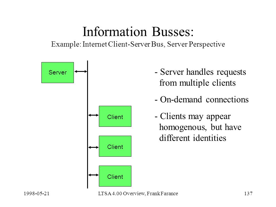 LTSA 4.00 Overview, Frank Farance137 Information Busses: Example: Internet Client-Server Bus, Server Perspective - Server handles requests from multiple clients - On-demand connections - Clients may appear homogenous, but have different identities Client Server