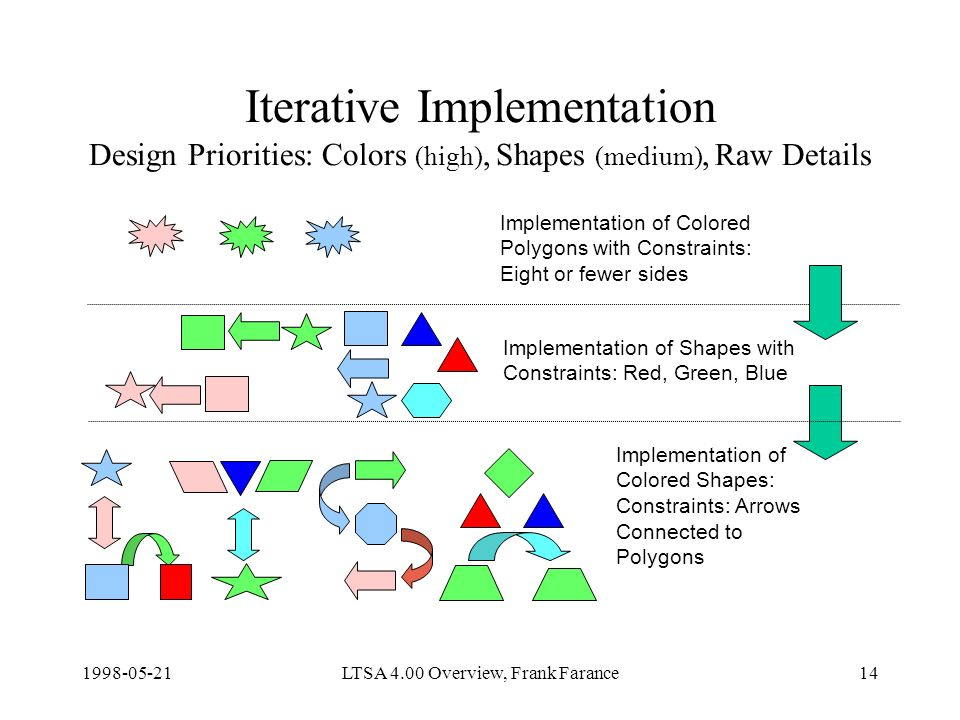 LTSA 4.00 Overview, Frank Farance14 Iterative Implementation Design Priorities: Colors (high), Shapes (medium), Raw Details Implementation of Colored Shapes: Constraints: Arrows Connected to Polygons Implementation of Shapes with Constraints: Red, Green, Blue Implementation of Colored Polygons with Constraints: Eight or fewer sides