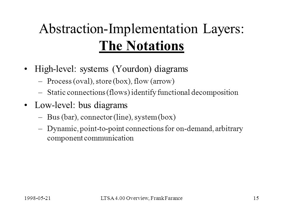 LTSA 4.00 Overview, Frank Farance15 Abstraction-Implementation Layers: The Notations High-level: systems (Yourdon) diagrams –Process (oval), store (box), flow (arrow) –Static connections (flows) identify functional decomposition Low-level: bus diagrams –Bus (bar), connector (line), system (box) –Dynamic, point-to-point connections for on-demand, arbitrary component communication