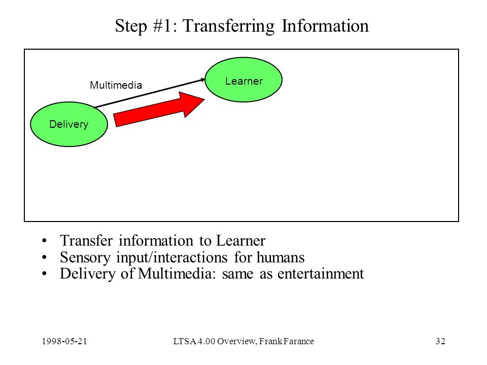 LTSA 4.00 Overview, Frank Farance32 Step #1: Transferring Information Transfer information to Learner Sensory input/interactions for humans Delivery of Multimedia: same as entertainment Delivery Learner Multimedia