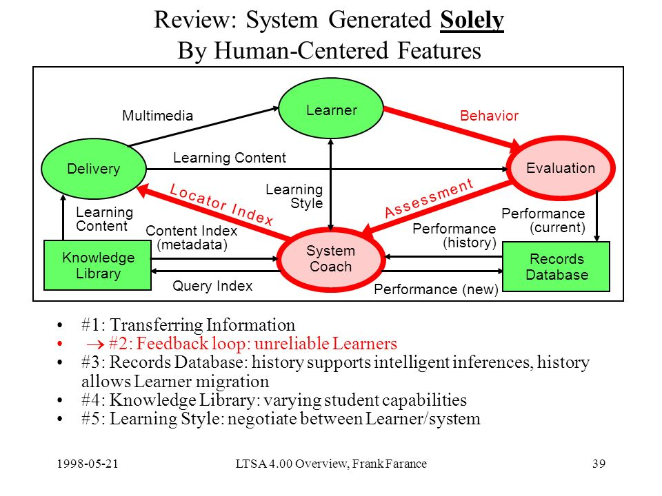 LTSA 4.00 Overview, Frank Farance39 Review: System Generated Solely By Human-Centered Features #1: Transferring Information #2: Feedback loop: unreliable Learners #3: Records Database: history supports intelligent inferences, history allows Learner migration #4: Knowledge Library: varying student capabilities #5: Learning Style: negotiate between Learner/system Delivery Learner Evaluation System Coach Knowledge Library Content Index (metadata) Query Index Learning Content Performance (new) MultimediaBehavior Learning Style Records Database Learning Content Performance (current) Performance (history) A s s e s s m e n t A s s e s s m e n t L o c a t o r I n d e xL o c a t o r I n d e x