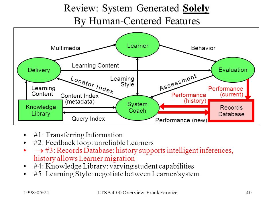 LTSA 4.00 Overview, Frank Farance40 Review: System Generated Solely By Human-Centered Features #1: Transferring Information #2: Feedback loop: unreliable Learners #3: Records Database: history supports intelligent inferences, history allows Learner migration #4: Knowledge Library: varying student capabilities #5: Learning Style: negotiate between Learner/system Delivery Learner Evaluation System Coach Knowledge Library Content Index (metadata) Query Index Learning Content Performance (new) MultimediaBehavior Learning Style Records Database Learning Content Performance (current) Performance (history) A s s e s s m e n t A s s e s s m e n t L o c a t o r I n d e xL o c a t o r I n d e x