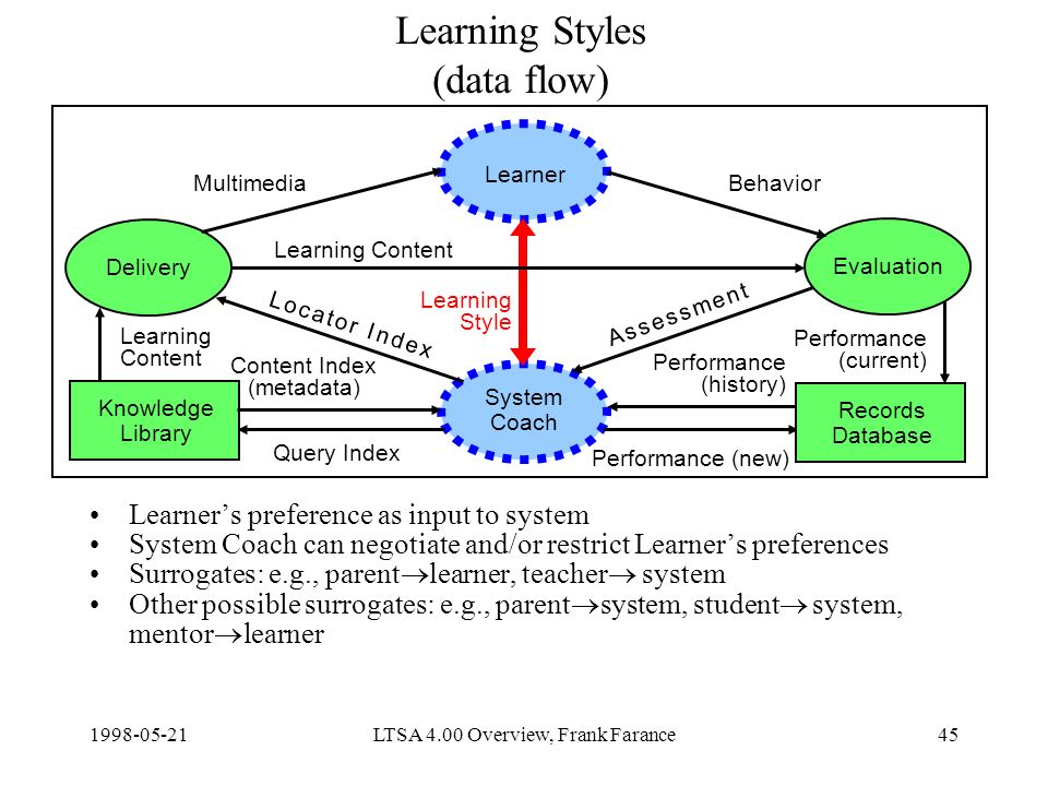 LTSA 4.00 Overview, Frank Farance45 Learning Styles (data flow) Learners preference as input to system System Coach can negotiate and/or restrict Learners preferences Surrogates: e.g., parent learner, teacher system Other possible surrogates: e.g., parent system, student system, mentor learner Delivery Learner Evaluation System Coach Knowledge Library Content Index (metadata) Query Index Learning Content Performance (new) MultimediaBehavior Learning Style Records Database Learning Content Performance (current) Performance (history) A s s e s s m e n t A s s e s s m e n t L o c a t o r I n d e xL o c a t o r I n d e x