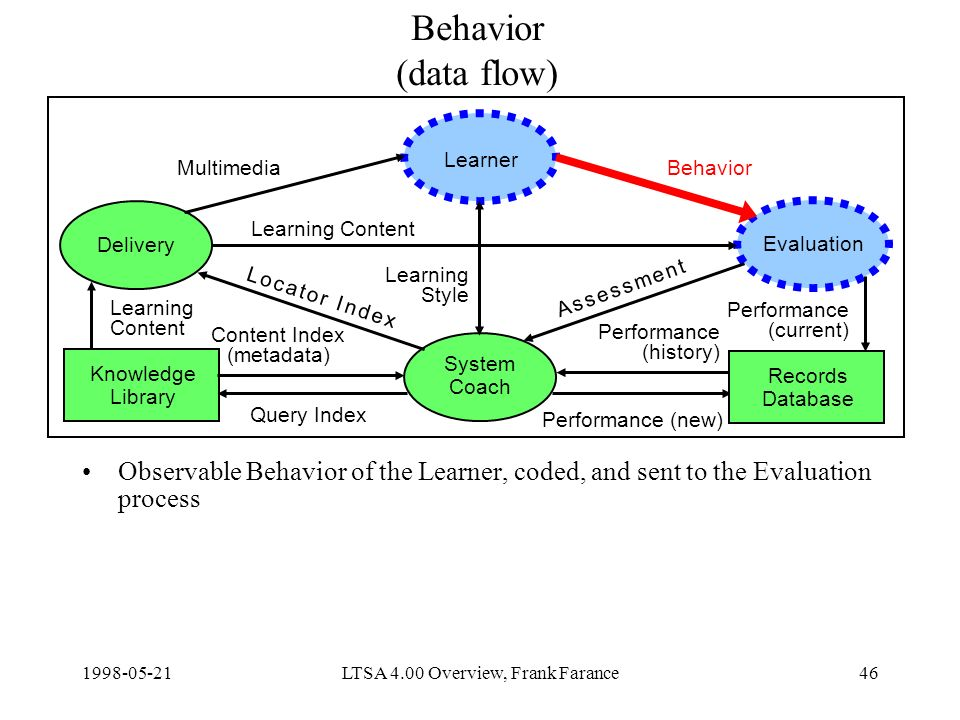 LTSA 4.00 Overview, Frank Farance46 Behavior (data flow) Observable Behavior of the Learner, coded, and sent to the Evaluation process Delivery Learner Evaluation System Coach Knowledge Library Content Index (metadata) Query Index Learning Content Performance (new) MultimediaBehavior Learning Style Records Database Learning Content Performance (current) Performance (history) A s s e s s m e n t A s s e s s m e n t L o c a t o r I n d e xL o c a t o r I n d e x
