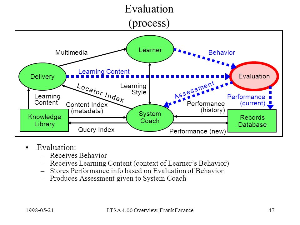 LTSA 4.00 Overview, Frank Farance47 Evaluation (process) Evaluation: –Receives Behavior –Receives Learning Content (context of Learners Behavior) –Stores Performance info based on Evaluation of Behavior –Produces Assessment given to System Coach Delivery Learner Evaluation System Coach Knowledge Library Content Index (metadata) Query Index Learning Content Performance (new) MultimediaBehavior Learning Style Records Database Learning Content Performance (current) Performance (history) A s s e s s m e n t A s s e s s m e n t L o c a t o r I n d e xL o c a t o r I n d e x