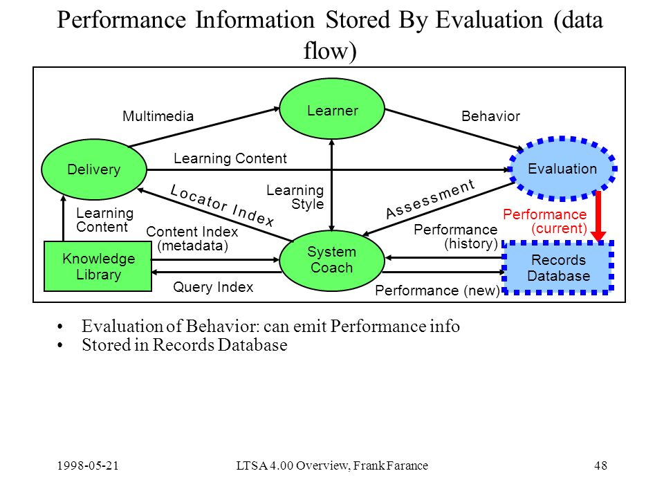 LTSA 4.00 Overview, Frank Farance48 Performance Information Stored By Evaluation (data flow) Evaluation of Behavior: can emit Performance info Stored in Records Database Delivery Learner Evaluation System Coach Knowledge Library Content Index (metadata) Query Index Learning Content Performance (new) MultimediaBehavior Learning Style Records Database Learning Content Performance (current) Performance (history) A s s e s s m e n t A s s e s s m e n t L o c a t o r I n d e xL o c a t o r I n d e x