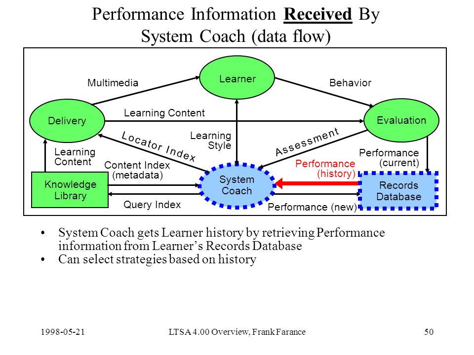 LTSA 4.00 Overview, Frank Farance50 Performance Information Received By System Coach (data flow) System Coach gets Learner history by retrieving Performance information from Learners Records Database Can select strategies based on history Delivery Learner Evaluation System Coach Knowledge Library Content Index (metadata) Query Index Learning Content Performance (new) MultimediaBehavior Learning Style Records Database Learning Content Performance (current) Performance (history) A s s e s s m e n t A s s e s s m e n t L o c a t o r I n d e xL o c a t o r I n d e x
