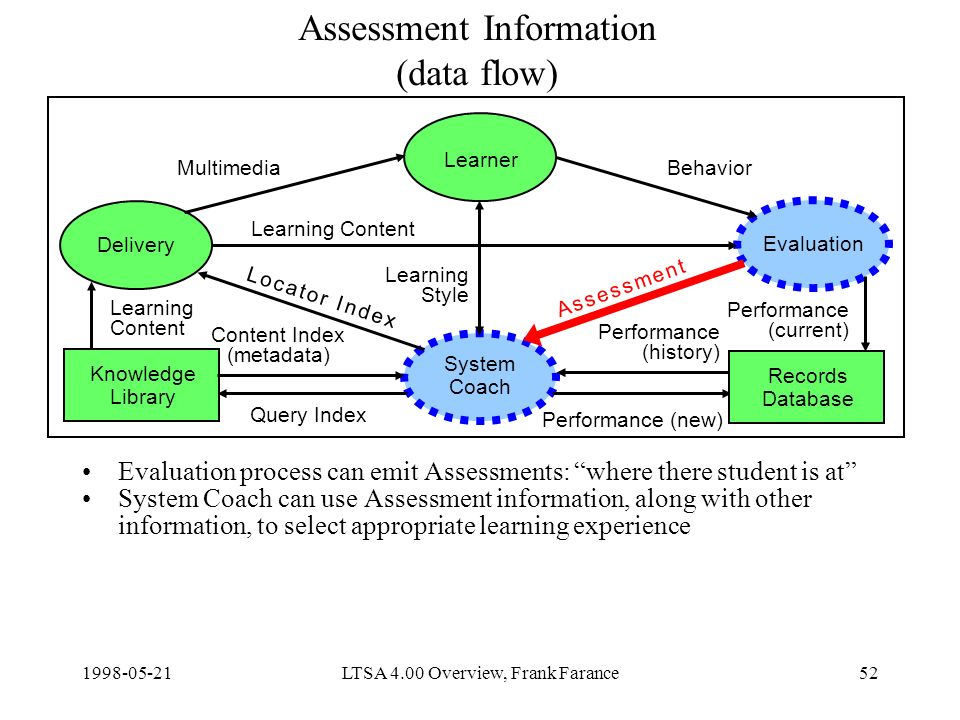 LTSA 4.00 Overview, Frank Farance52 Assessment Information (data flow) Evaluation process can emit Assessments: where there student is at System Coach can use Assessment information, along with other information, to select appropriate learning experience Delivery Learner Evaluation System Coach Knowledge Library Content Index (metadata) Query Index Learning Content Performance (new) MultimediaBehavior Learning Style Records Database Learning Content Performance (current) Performance (history) A s s e s s m e n t A s s e s s m e n t L o c a t o r I n d e xL o c a t o r I n d e x