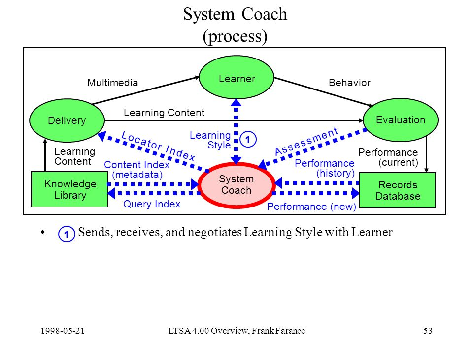 LTSA 4.00 Overview, Frank Farance53 System Coach (process) Sends, receives, and negotiates Learning Style with Learner Delivery Learner Evaluation System Coach Knowledge Library Content Index (metadata) Query Index Learning Content Performance (new) MultimediaBehavior Learning Style Records Database Learning Content Performance (current) Performance (history) A s s e s s m e n t A s s e s s m e n t L o c a t o r I n d e xL o c a t o r I n d e x 1 1