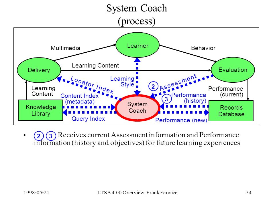 LTSA 4.00 Overview, Frank Farance54 System Coach (process) Receives current Assessment information and Performance information (history and objectives) for future learning experiences Delivery Learner Evaluation System Coach Knowledge Library Content Index (metadata) Query Index Learning Content Performance (new) MultimediaBehavior Learning Style Records Database Learning Content Performance (current) Performance (history) A s s e s s m e n t A s s e s s m e n t L o c a t o r I n d e xL o c a t o r I n d e x