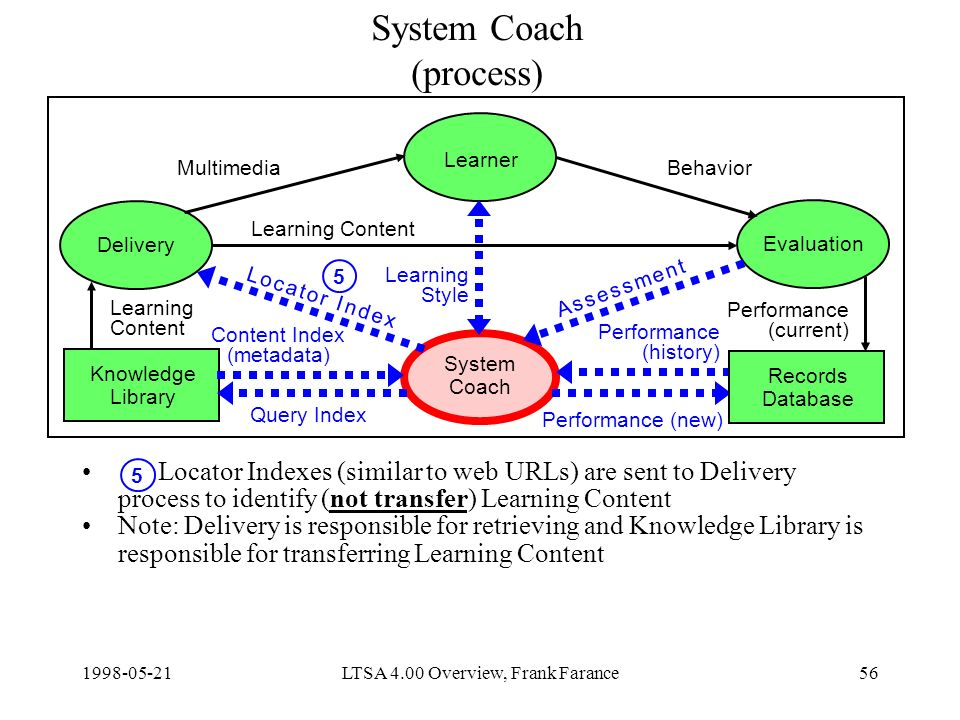 LTSA 4.00 Overview, Frank Farance56 System Coach (process) Locator Indexes (similar to web URLs) are sent to Delivery process to identify (not transfer) Learning Content Note: Delivery is responsible for retrieving and Knowledge Library is responsible for transferring Learning Content Delivery Learner Evaluation System Coach Knowledge Library Content Index (metadata) Query Index Learning Content Performance (new) MultimediaBehavior Learning Style Records Database Learning Content Performance (current) Performance (history) A s s e s s m e n t A s s e s s m e n t L o c a t o r I n d e xL o c a t o r I n d e x 5 5