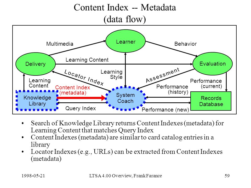 LTSA 4.00 Overview, Frank Farance59 Content Index -- Metadata (data flow) Search of Knowledge Library returns Content Indexes (metadata) for Learning Content that matches Query Index Content Indexes (metadata) are similar to card catalog entries in a library Locator Indexes (e.g., URLs) can be extracted from Content Indexes (metadata) Delivery Learner Evaluation System Coach Knowledge Library Content Index (metadata) Query Index Learning Content Performance (new) MultimediaBehavior Learning Style Records Database Learning Content Performance (current) Performance (history) A s s e s s m e n t A s s e s s m e n t L o c a t o r I n d e xL o c a t o r I n d e x