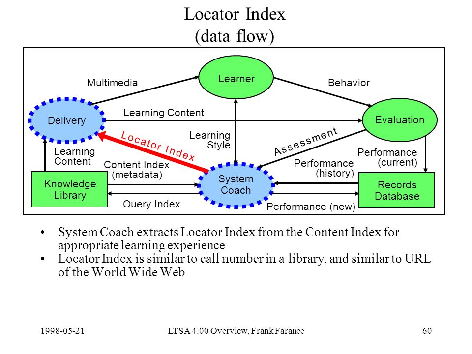 LTSA 4.00 Overview, Frank Farance60 Locator Index (data flow) System Coach extracts Locator Index from the Content Index for appropriate learning experience Locator Index is similar to call number in a library, and similar to URL of the World Wide Web Delivery Learner Evaluation System Coach Knowledge Library Content Index (metadata) Query Index Learning Content Performance (new) MultimediaBehavior Learning Style Records Database Learning Content Performance (current) Performance (history) A s s e s s m e n t A s s e s s m e n t L o c a t o r I n d e xL o c a t o r I n d e x