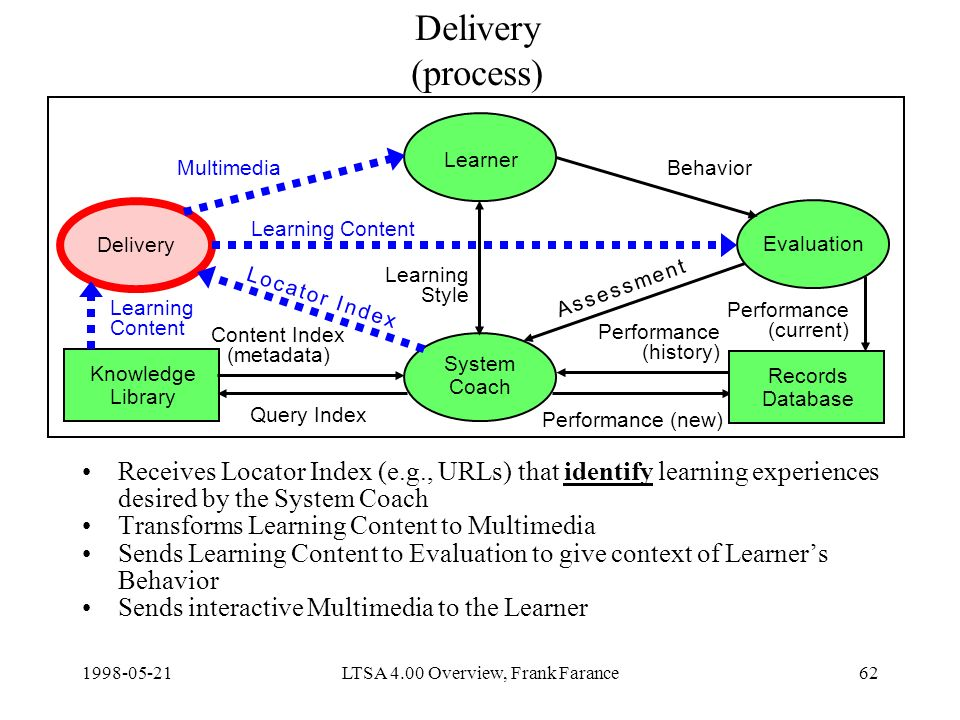 LTSA 4.00 Overview, Frank Farance62 Delivery (process) Receives Locator Index (e.g., URLs) that identify learning experiences desired by the System Coach Transforms Learning Content to Multimedia Sends Learning Content to Evaluation to give context of Learners Behavior Sends interactive Multimedia to the Learner Delivery Learner Evaluation System Coach Knowledge Library Content Index (metadata) Query Index Learning Content Performance (new) MultimediaBehavior Learning Style Records Database Learning Content Performance (current) Performance (history) A s s e s s m e n t A s s e s s m e n t L o c a t o r I n d e xL o c a t o r I n d e x