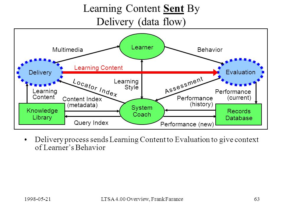 LTSA 4.00 Overview, Frank Farance63 Learning Content Sent By Delivery (data flow) Delivery process sends Learning Content to Evaluation to give context of Learners Behavior Delivery Learner Evaluation System Coach Knowledge Library Content Index (metadata) Query Index Learning Content Performance (new) MultimediaBehavior Learning Style Records Database Learning Content Performance (current) Performance (history) A s s e s s m e n t A s s e s s m e n t L o c a t o r I n d e xL o c a t o r I n d e x