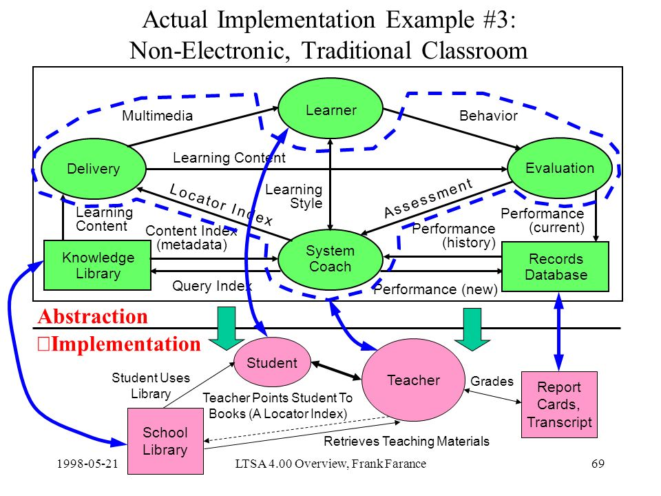 LTSA 4.00 Overview, Frank Farance69 Actual Implementation Example #3: Non-Electronic, Traditional Classroom Delivery Learner Evaluation System Coach Knowledge Library Content Index (metadata) Query Index Learning Content Performance (new) MultimediaBehavior Learning Style Records Database Learning Content Performance (current) Performance (history) A s s e s s m e n t A s s e s s m e n t L o c a t o r I n d e xL o c a t o r I n d e x Teacher Report Cards, Transcript Abstraction Implementation Student School Library Student Uses Library Teacher Points Student To Books (A Locator Index) Retrieves Teaching Materials Grades