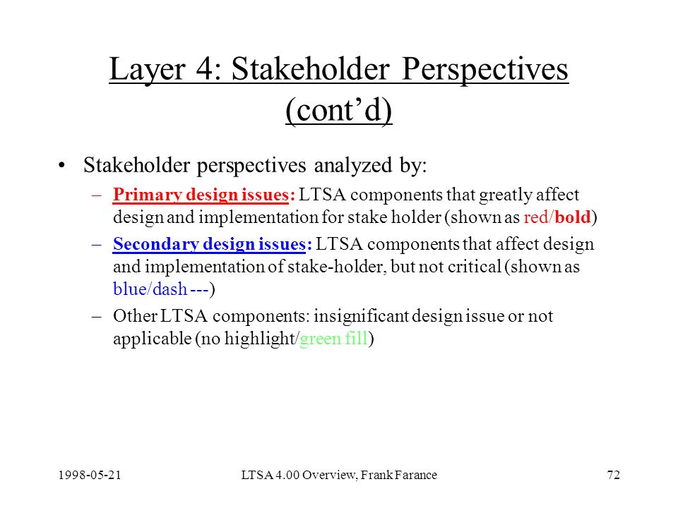 LTSA 4.00 Overview, Frank Farance72 Layer 4: Stakeholder Perspectives (contd) Stakeholder perspectives analyzed by: –Primary design issues: LTSA components that greatly affect design and implementation for stake holder (shown as red/bold) –Secondary design issues: LTSA components that affect design and implementation of stake-holder, but not critical (shown as blue/dash ---) –Other LTSA components: insignificant design issue or not applicable (no highlight/green fill)