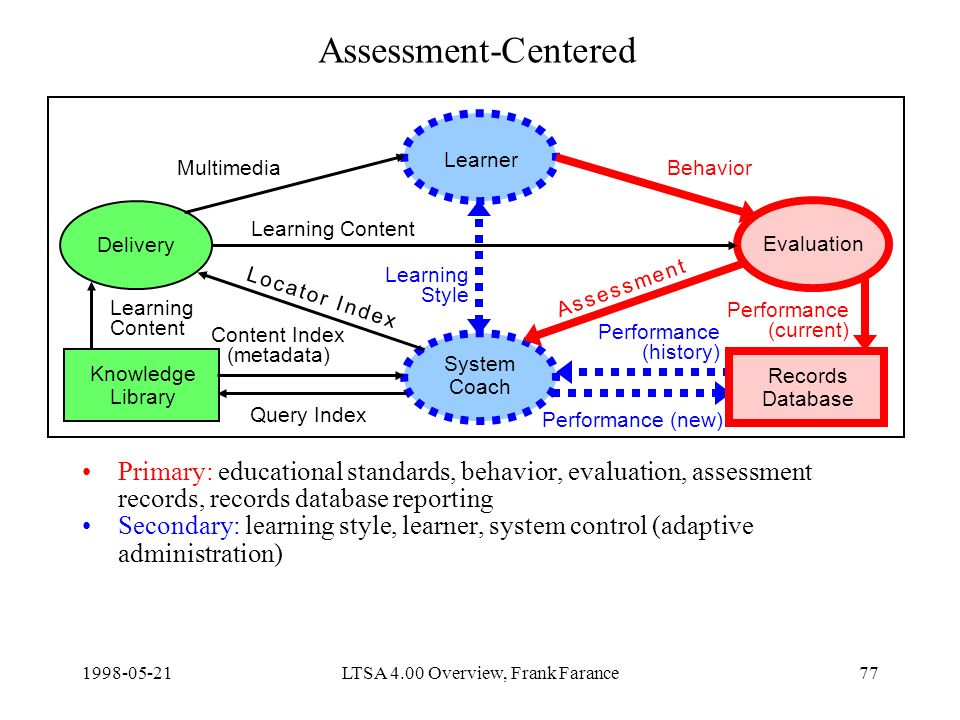 LTSA 4.00 Overview, Frank Farance77 Assessment-Centered Primary: educational standards, behavior, evaluation, assessment records, records database reporting Secondary: learning style, learner, system control (adaptive administration) Delivery Learner Evaluation System Coach Knowledge Library Content Index (metadata) Query Index Learning Content Performance (new) MultimediaBehavior Learning Style Records Database Learning Content Performance (current) Performance (history) A s s e s s m e n t A s s e s s m e n t L o c a t o r I n d e xL o c a t o r I n d e x