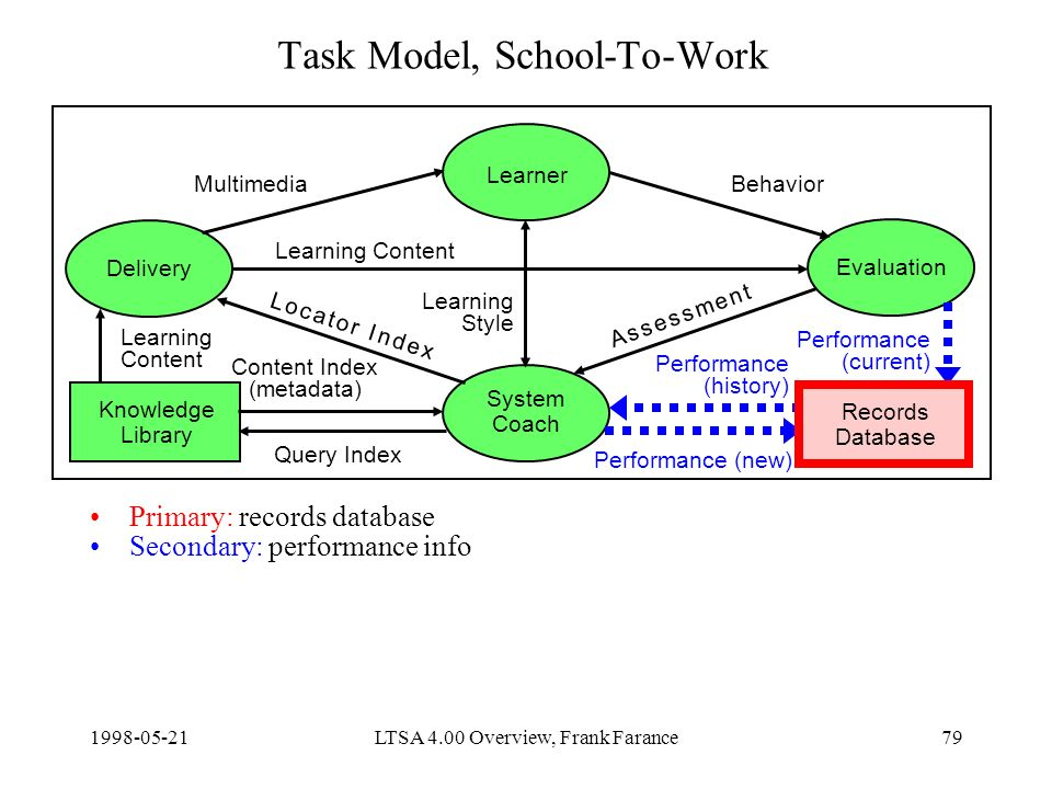 LTSA 4.00 Overview, Frank Farance79 Task Model, School-To-Work Primary: records database Secondary: performance info Delivery Learner Evaluation System Coach Knowledge Library Content Index (metadata) Query Index Learning Content Performance (new) MultimediaBehavior Learning Style Records Database Learning Content Performance (current) Performance (history) A s s e s s m e n t A s s e s s m e n t L o c a t o r I n d e xL o c a t o r I n d e x