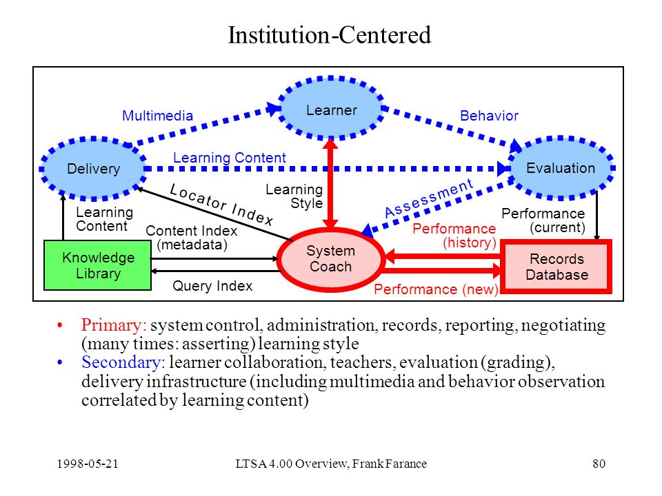 LTSA 4.00 Overview, Frank Farance80 Institution-Centered Primary: system control, administration, records, reporting, negotiating (many times: asserting) learning style Secondary: learner collaboration, teachers, evaluation (grading), delivery infrastructure (including multimedia and behavior observation correlated by learning content) Delivery Learner Evaluation System Coach Knowledge Library Content Index (metadata) Query Index Learning Content Performance (new) MultimediaBehavior Learning Style Records Database Learning Content Performance (current) Performance (history) A s s e s s m e n t A s s e s s m e n t L o c a t o r I n d e xL o c a t o r I n d e x