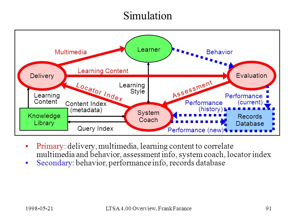 LTSA 4.00 Overview, Frank Farance91 Simulation Primary: delivery, multimedia, learning content to correlate multimedia and behavior, assessment info, system coach, locator index Secondary: behavior, performance info, records database Delivery Learner Evaluation System Coach Knowledge Library Content Index (metadata) Query Index Learning Content Performance (new) MultimediaBehavior Learning Style Records Database Learning Content Performance (current) Performance (history) A s s e s s m e n t A s s e s s m e n t L o c a t o r I n d e xL o c a t o r I n d e x